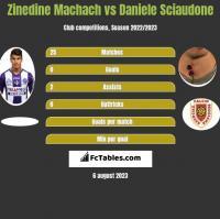 Zinedine Machach vs Daniele Sciaudone h2h player stats
