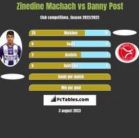 Zinedine Machach vs Danny Post h2h player stats