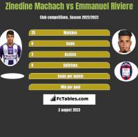 Zinedine Machach vs Emmanuel Riviere h2h player stats