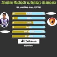 Zinedine Machach vs Gennaro Acampora h2h player stats