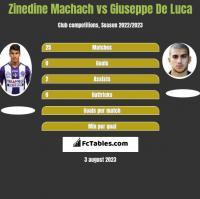 Zinedine Machach vs Giuseppe De Luca h2h player stats