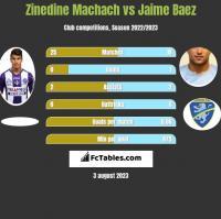Zinedine Machach vs Jaime Baez h2h player stats