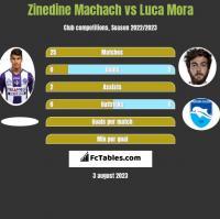 Zinedine Machach vs Luca Mora h2h player stats