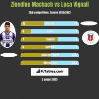 Zinedine Machach vs Luca Vignali h2h player stats