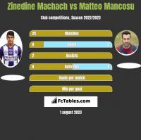 Zinedine Machach vs Matteo Mancosu h2h player stats