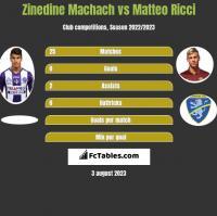 Zinedine Machach vs Matteo Ricci h2h player stats