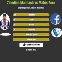 Zinedine Machach vs Matus Bero h2h player stats