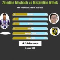 Zinedine Machach vs Maximilian Wittek h2h player stats