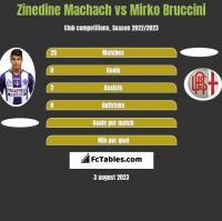 Zinedine Machach vs Mirko Bruccini h2h player stats