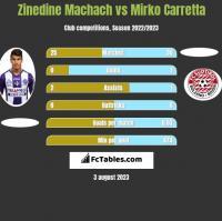Zinedine Machach vs Mirko Carretta h2h player stats