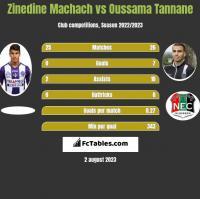 Zinedine Machach vs Oussama Tannane h2h player stats