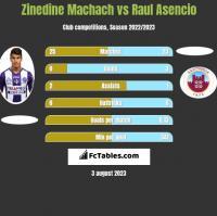 Zinedine Machach vs Raul Asencio h2h player stats