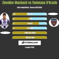 Zinedine Machach vs Tommaso D'Orazio h2h player stats