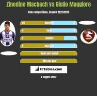 Zinedine Machach vs Giulio Maggiore h2h player stats