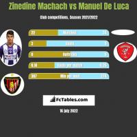 Zinedine Machach vs Manuel De Luca h2h player stats