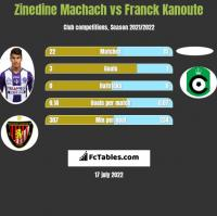 Zinedine Machach vs Franck Kanoute h2h player stats