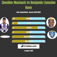 Zinedine Machach vs Benjamin Lhassine Kone h2h player stats