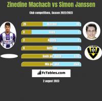 Zinedine Machach vs Simon Janssen h2h player stats