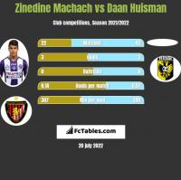 Zinedine Machach vs Daan Huisman h2h player stats