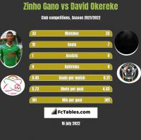 Zinho Gano vs David Okereke h2h player stats