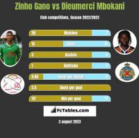 Zinho Gano vs Dieumerci Mbokani h2h player stats