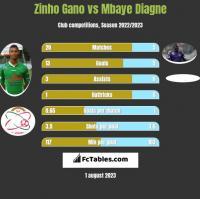 Zinho Gano vs Mbaye Diagne h2h player stats
