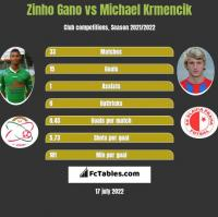 Zinho Gano vs Michael Krmencik h2h player stats
