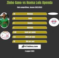 Zinho Gano vs Ikoma Lois Openda h2h player stats