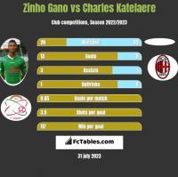 Zinho Gano vs Charles Katelaere h2h player stats