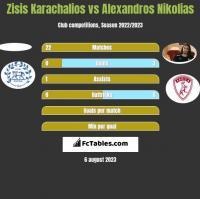 Zisis Karachalios vs Alexandros Nikolias h2h player stats
