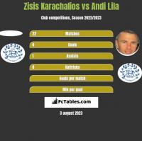 Zisis Karachalios vs Andi Lila h2h player stats