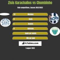 Zisis Karachalios vs Chumbinho h2h player stats