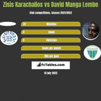 Zisis Karachalios vs David Manga Lembe h2h player stats