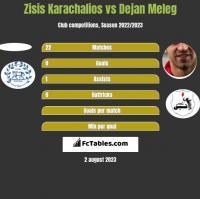 Zisis Karachalios vs Dejan Meleg h2h player stats