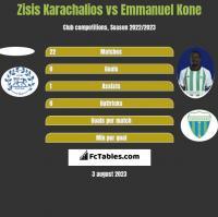 Zisis Karachalios vs Emmanuel Kone h2h player stats