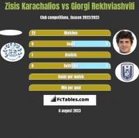 Zisis Karachalios vs Giorgi Rekhviashvili h2h player stats