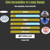 Zisis Karachalios vs Lenny Nangis h2h player stats