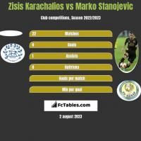 Zisis Karachalios vs Marko Stanojevic h2h player stats