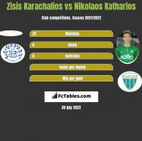 Zisis Karachalios vs Nikolaos Katharios h2h player stats