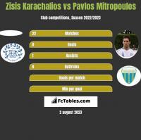 Zisis Karachalios vs Pavlos Mitropoulos h2h player stats