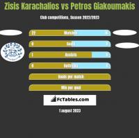 Zisis Karachalios vs Petros Giakoumakis h2h player stats