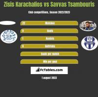 Zisis Karachalios vs Savvas Tsambouris h2h player stats
