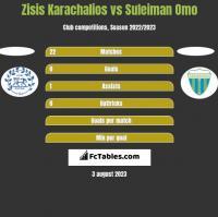 Zisis Karachalios vs Suleiman Omo h2h player stats
