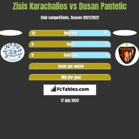 Zisis Karachalios vs Dusan Pantelic h2h player stats