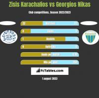Zisis Karachalios vs Georgios Nikas h2h player stats