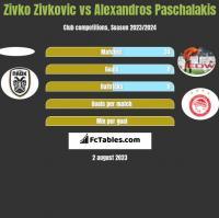 Zivko Zivković vs Alexandros Paschalakis h2h player stats