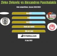 Zivko Zivkovic vs Alexandros Paschalakis h2h player stats