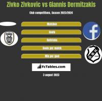 Zivko Zivković vs Giannis Dermitzakis h2h player stats