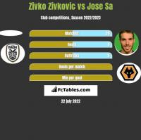 Zivko Zivkovic vs Jose Sa h2h player stats