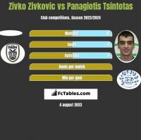 Zivko Zivkovic vs Panagiotis Tsintotas h2h player stats